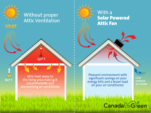 Summer Solar Vent Benefits